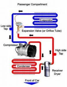 Car Air Conditioning Service & Auto A/C Repair